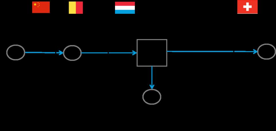Import/Export customs formalities — Single Window for