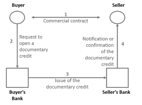 This diagram represents the different steps of the implementation of documentary credit