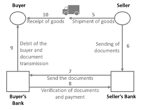 This diagram represents the different steps of the functioning of documentary credit