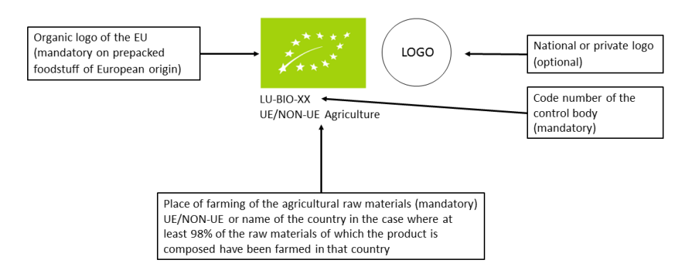 This diagram represents the organic logo of the EU and its explanations