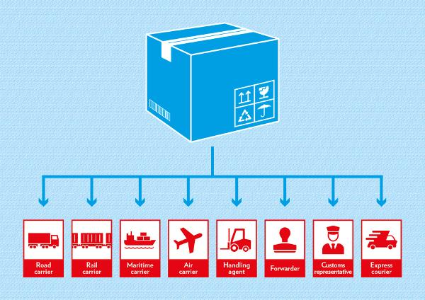 Cette image montre les différents acteurs du secteur logistique