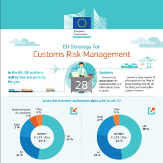EU Strategy for Customs Risk Management