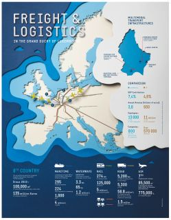 Freight & Logistics in the Grand Duchy of Luxembourg
